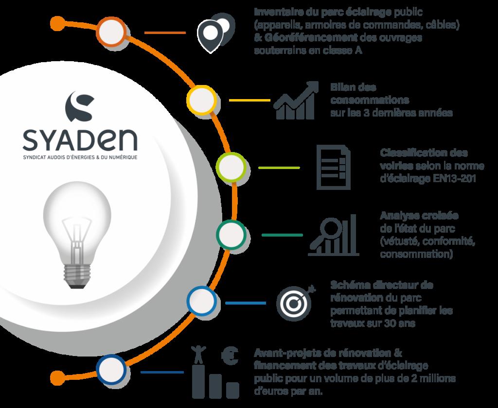 Missions éclairage Syaden