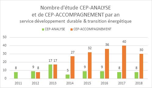 SYADEN_CEP_Stats 2011-2018